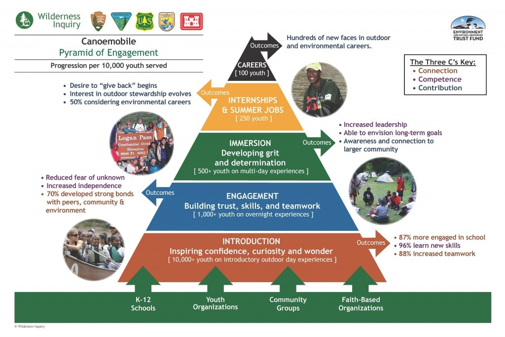 Pyramid of Engagement